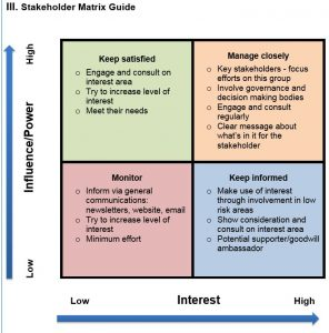 Communications Plan Template Stakeholder Matrix