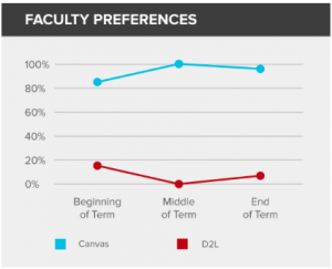 Faculty Preference of LMS at Ohio State University