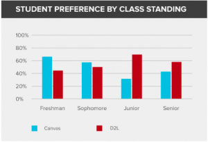 Student Preference by Class Standing at Ohio University