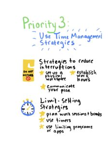 Heading: Priority 3: Use time management strategies. Strategy 1: Strategies to reduce interruptions: Set up a physical workspace; establish work hours; communicate your plan. Strategy 2: Limit-Setting Strategies: plan work sessions and breaks; use timers' use limiting programs or apps