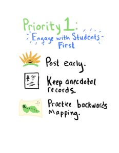 Heading: Priority 1: Engage With Students First. 3 Tips are listed: Post Early. Keep Ancedotal records, and practice backwards mapping.