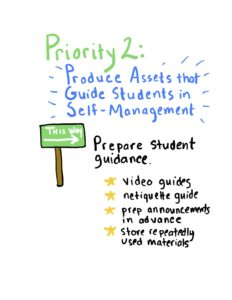 Heading: Priority 2: Produce Assets that Guide Students in Self-Management. Tip: Prepare Student guidance. Examples: Video guides; netiquette guide; prep announcements in advance; store repeatedly used materials